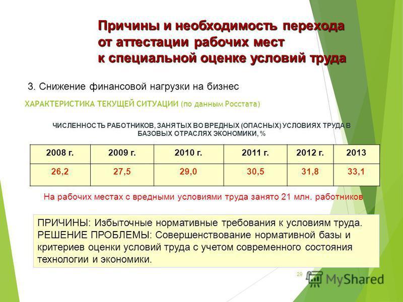 ХАРАКТЕРИСТИКА ТЕКУЩЕЙ СИТУАЦИИ (по данным Росстата) 2008 г.2009 г.2010 г.2011 г.2012 г.2013 26,227,529,030,531,833,1 ЧИСЛЕННОСТЬ РАБОТНИКОВ, ЗАНЯТЫХ ВО ВРЕДНЫХ (ОПАСНЫХ) УСЛОВИЯХ ТРУДА В БАЗОВЫХ ОТРАСЛЯХ ЭКОНОМИКИ, % На рабочих местах с вредными усл