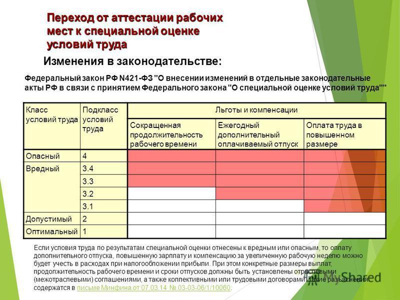 Переход от аттестации рабочих мест к специальной оценке условий труда Изменения в законодательстве: Федеральный закон РФ N421-ФЗ