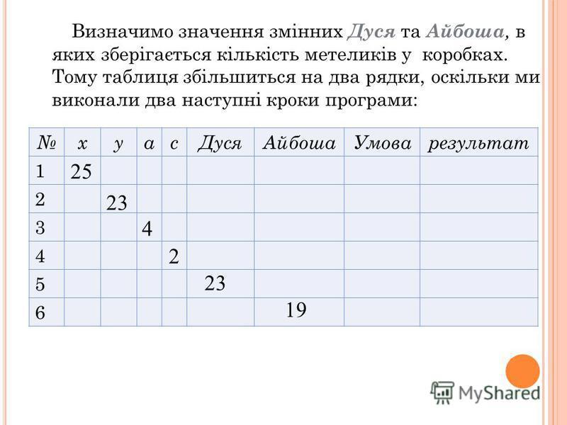 Визначимо значення змінних Дуся та Айбоша, в яких зберігається кількість метеликів у коробках. Тому таблиця збільшиться на два рядки, оскільки ми виконали два наступні кроки програми: хуасДусяАйбошаУмоварезультат 1 2 3 4 5 6 25 23 4 2 19