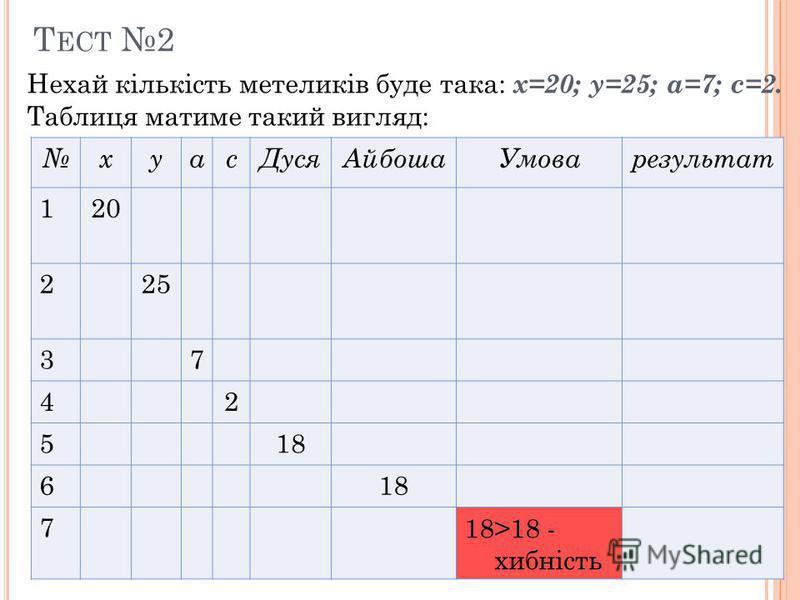 Т ЕСТ 2 Нехай кількість метеликів буде така: х=20; у=25; а=7; с=2. Таблиця матиме такий вигляд: хуасДусяАйбошаУмоварезультат 120 225 37 42 518 6 718>18 - хибність