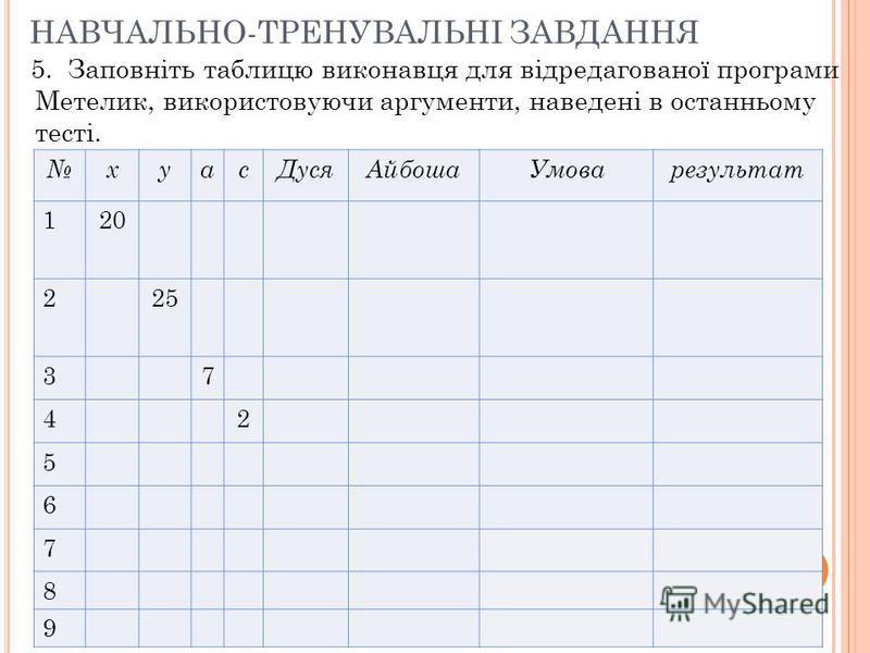 НАВЧАЛЬНО-ТРЕНУВАЛЬНІ ЗАВДАННЯ 5. Заповніть таблицю виконавця для відредагованої програми Метелик, використовуючи аргументи, наведені в останньому тесті. хуасДусяАйбошаУмоварезультат 120 225 37 42 5 6 7 8 9