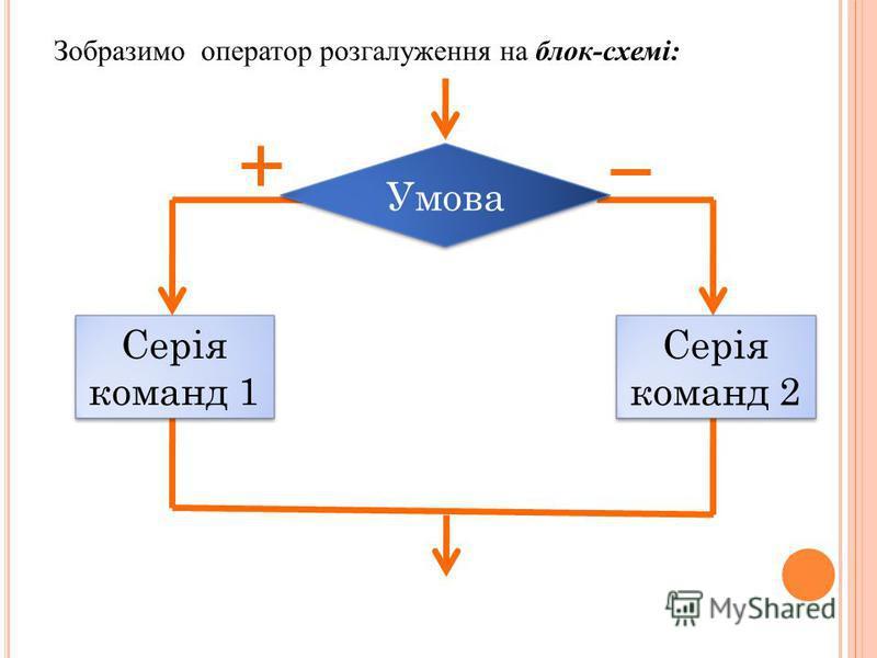 Зобразимо оператор розгалуження на блок-схемі: Серія команд 2 Серія команд 1 Умова