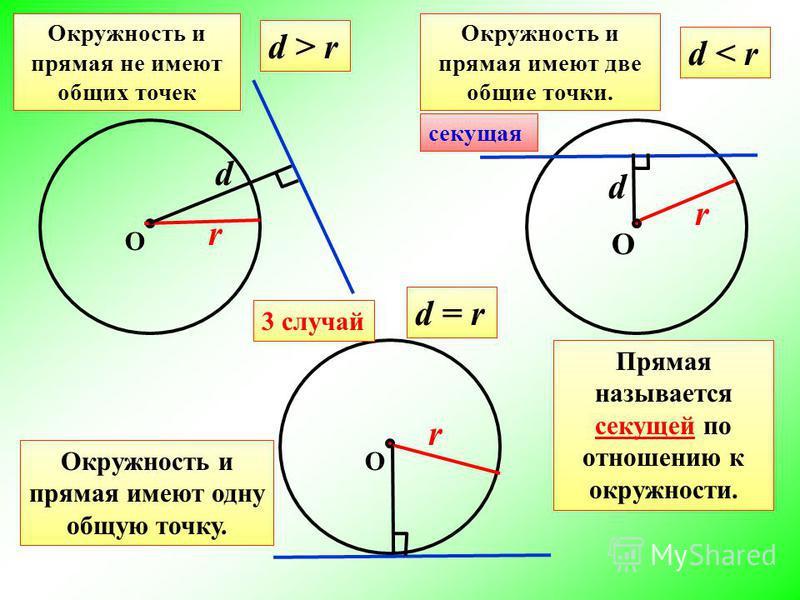 1 случай О d r d > r Окружность и прямая не имеют общих точек 2 случай d < r О d r Окружность и прямая имеют две общие точки. Прямая называется секущей по отношению к окружности. О 3 случай r d = r Окружность и прямая имеют одну общую точку. секущая