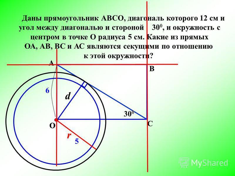 Даны прямоугольник АВСО, диагональ которого 12 см и угол между диагональю и стороной 30 0, и окружность с центром в точке О радиуса 5 см. Какие из прямых ОА, АВ, ВС и АС являются секущими по отношению к этой окружности? d r О А В С r О 5 6 30 0