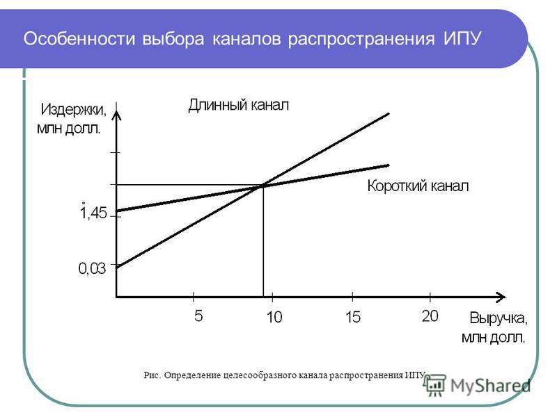 Особенности выбора каналов распространения ИПУ Рис. Определение целесообразного канала распространения ИПУ