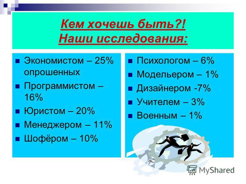 Кем хочешь быть?! Наши исследования: Экономистом – 25% опрошенных Программистом – 16% Юристом – 20% Менеджером – 11% Шофёром – 10% Психологом – 6% Модельером – 1% Дизайнером -7% Учителем – 3% Военным – 1%