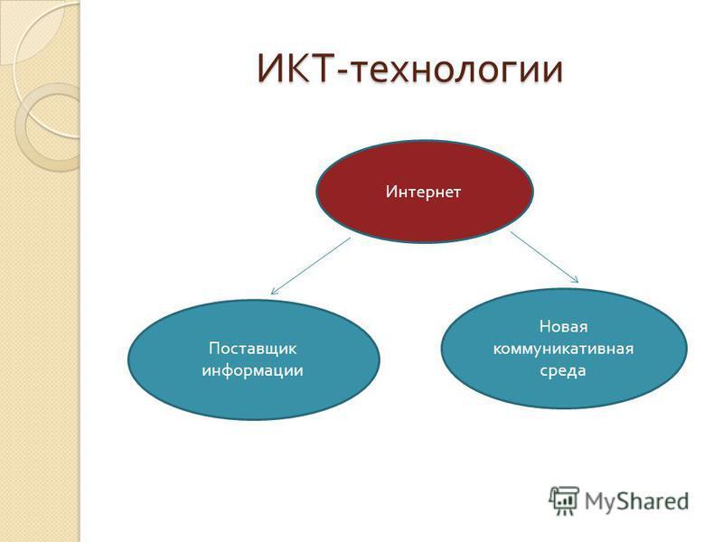 ИКТ - технологии Интернет Поставщик информации Новая коммуникативная среда