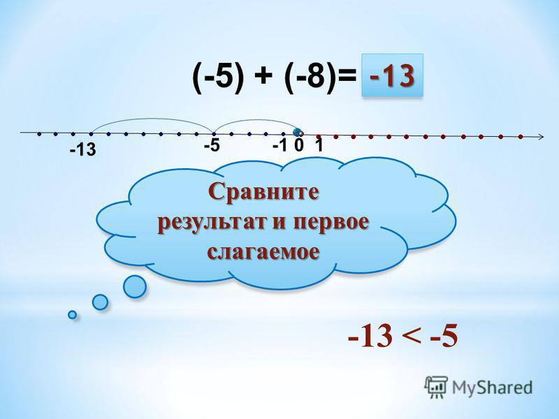 (-5) + (-8)= -5 -13 0 1 Сравните результат и первое слагаемое -13 < -5 -13