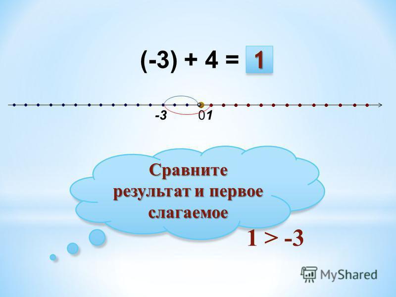 (-3) + 4 = -3 01 Сравните результат и первое слагаемое 1 > -3 1