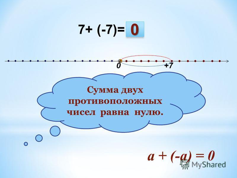 0 7+ (-7)= +7 Сумма двух противоположных чисел равна нулю. а + (-а) = 0 0
