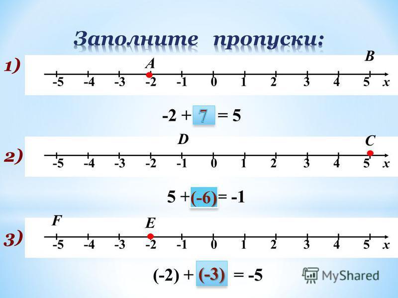 -5 -4 -3 -2 -1 0 1 2 3 4 5 х 1) А -2 + … = 5 В 2) С D 5 + … = -1 ) (-6) 3)3) Е F (-2) + … = -5 (-3)