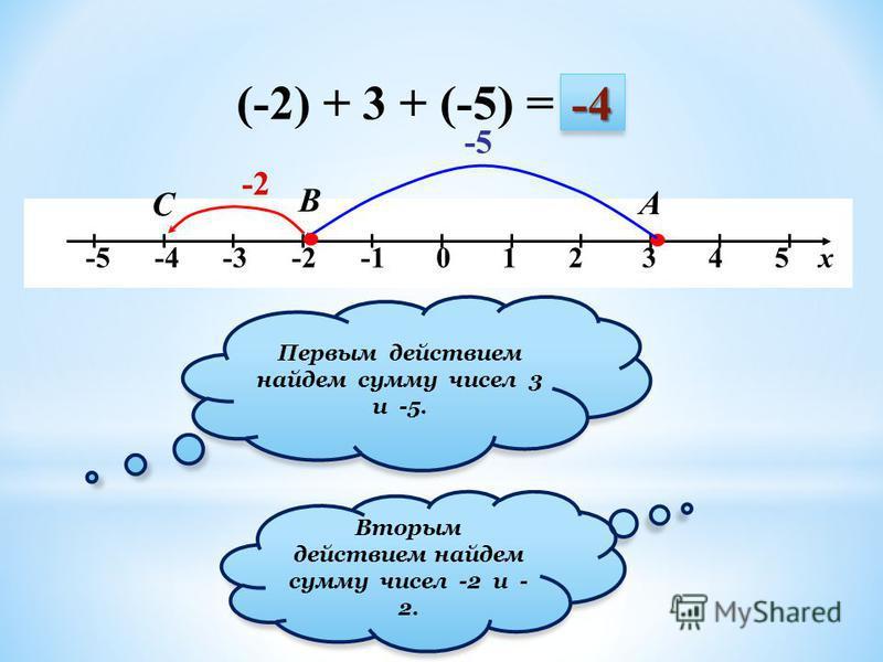 -5 -4 -3 -2 -1 0 1 2 3 4 5 х (-2) + 3 + (-5) = -2 А В -4 -5 С Первым действием найдем сумму чисел 3 и -5. Вторым действием найдем сумму чисел -2 и - 2.