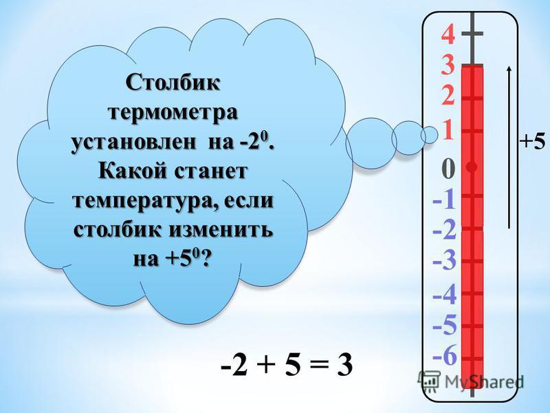 4 3 2 1 0 -2 -3 -4 -5 -6 Столбик термометра установлен на -20. Какой станет температура, если столбик изменить на +50? +5 -2 + 5 = 3