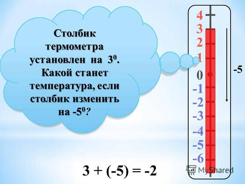 4 3 2 1 0 -2 -3 -4 -5 -6 Столбик термометра установлен на 30. Какой станет температура, если столбик изменить на -50 ? -5 3 + (-5) = -2