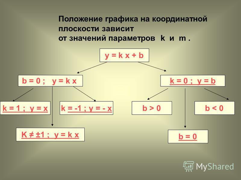 у = k x + b Положение графика на координатной плоскости зависит от значений параметров k и m. b = 0 ; у = k xk = 0 ; у = b k = 1 ; y = x K ±1 ; y = k x k = -1 ; y = - x= -1 ; y = - x b = 0 b < 0b > 0