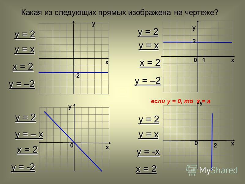 -2 х у у х у 0 х 0 2 10 2 у х Какая из следующих прямых изображена на чертеже? у = 2 у = х х = 2 у = –2 у = х х = 2 у = 2 у = -2 х = 2 у = – х у = 2 у = х у = -х х = 2 если у = 0, то х = а