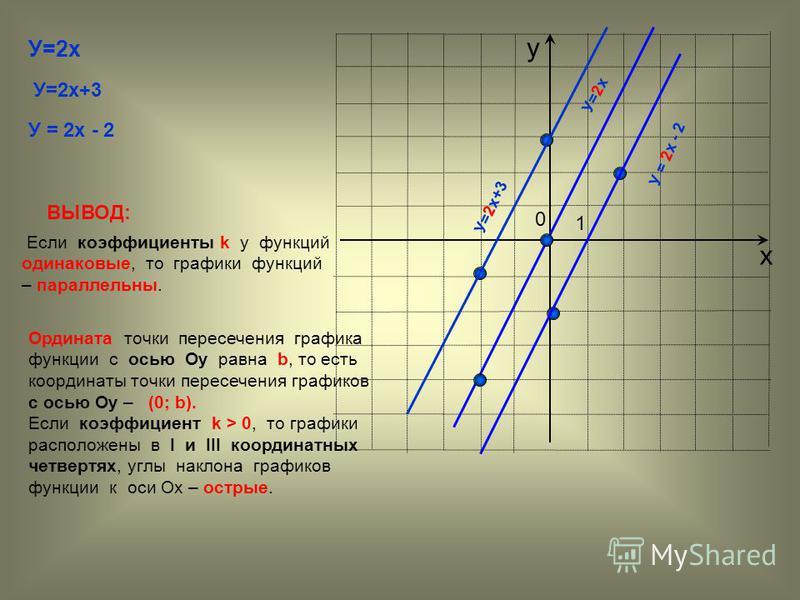 х у У=2 х У=2 х+3 У = 2 х - 2 0 1 У=2 х+3 У = 2 х - 2 ВЫВОД: Если коэффициенты k у функций одинаковые, то графики функций – параллельны. Ордината точки пересечения графика функции с осью Оу равна b, то есть координаты точки пересечения графиков с ось