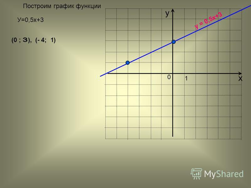 х у y = 0,5x+3 (0 ; ), (- 4; ) 1 У=0,5 х+3 0 1 Построим график функции