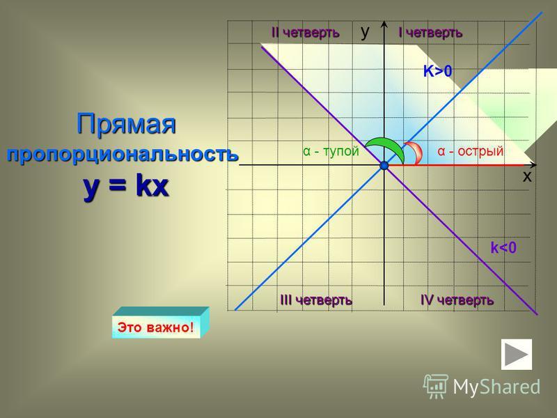 х у Прямая пропорциональность y = kx K>0 k<0 Это важно! I четверть II четверть III четверть IV четверть α - острыйα - тупой