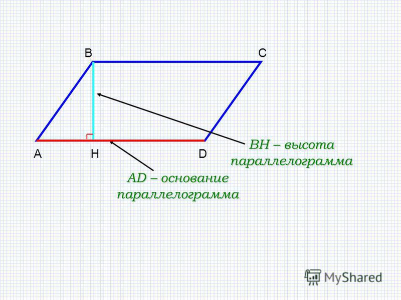 B АD C H BH – высота параллелограмма AD – основание параллелограмма