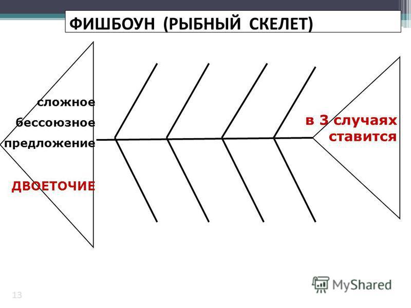 сложное бессоюзное предложение ДВОЕТОЧИЕ в 3 случаях ставится 13 ФИШБОУН (РЫБНЫЙ СКЕЛЕТ)