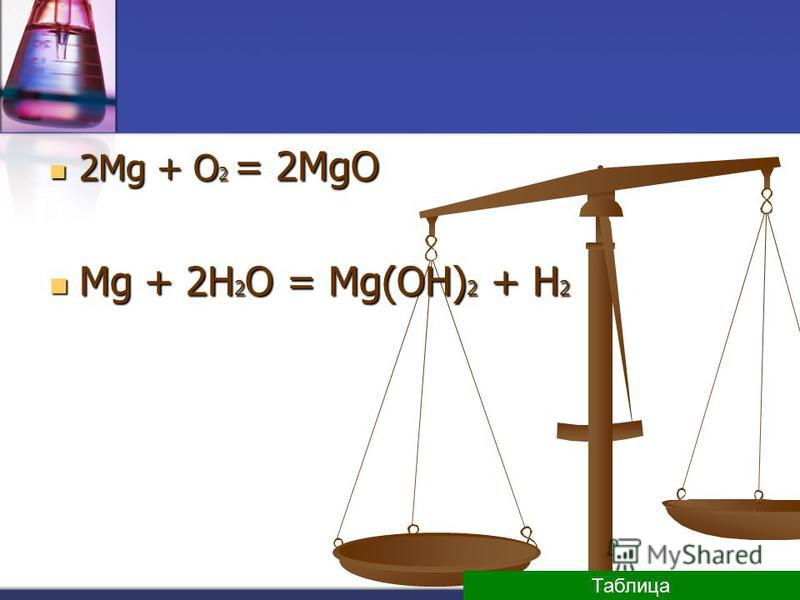 2Mg + O 2 = 2MgO 2Mg + O 2 = 2MgO Mg + 2H 2 O = Mg(OH) 2 + H 2 Mg + 2H 2 O = Mg(OH) 2 + H 2 Таблица