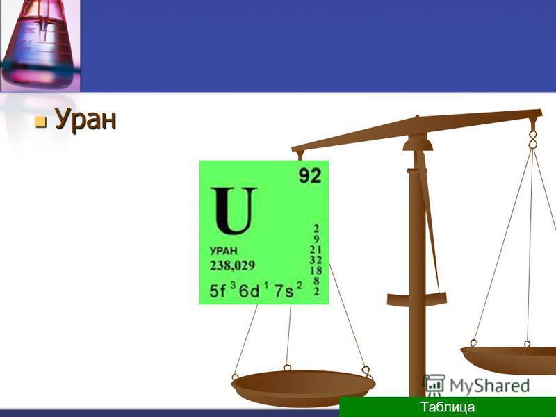 Уран Уран Таблица