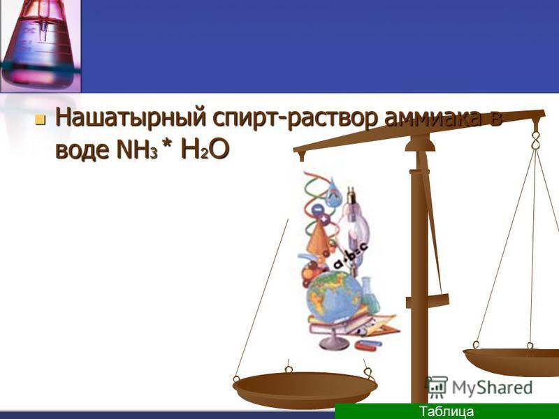 Нашатырный спирт-раствор аммиака в воде NH 3 * H 2 O Нашатырный спирт-раствор аммиака в воде NH 3 * H 2 O Таблица