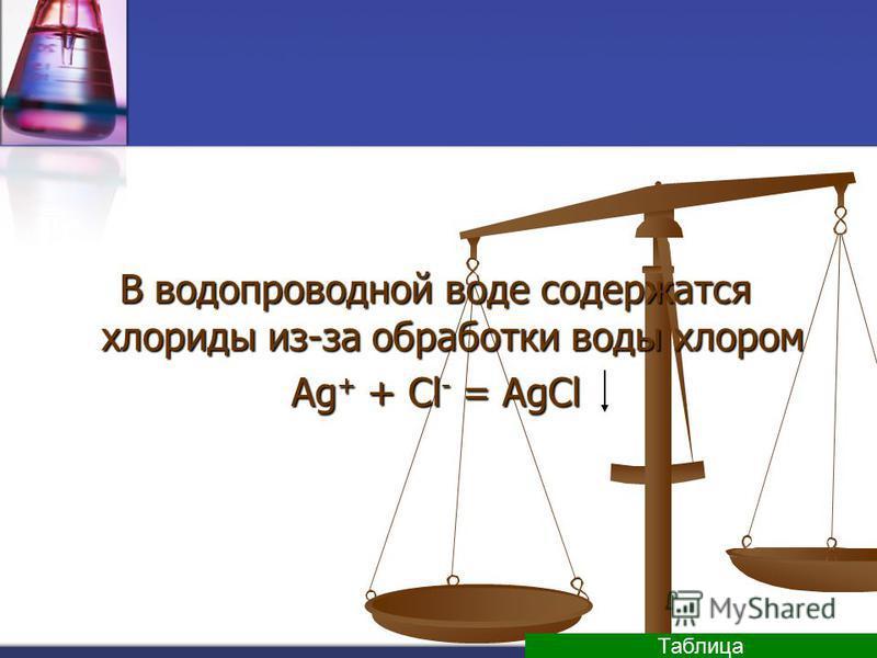 В водопроводной воде содержатся хлориды из-за обработки воды хлором Ag + + Cl - = AgCl Таблица