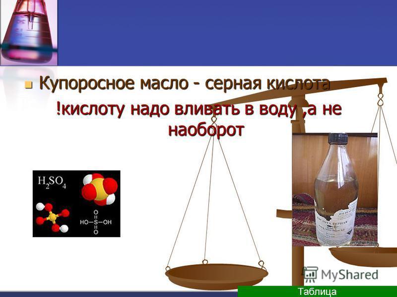 Купоросное масло - серная кислота Купоросное масло - серная кислота !кислоту надо вливать в воду,а не наоборот Таблица
