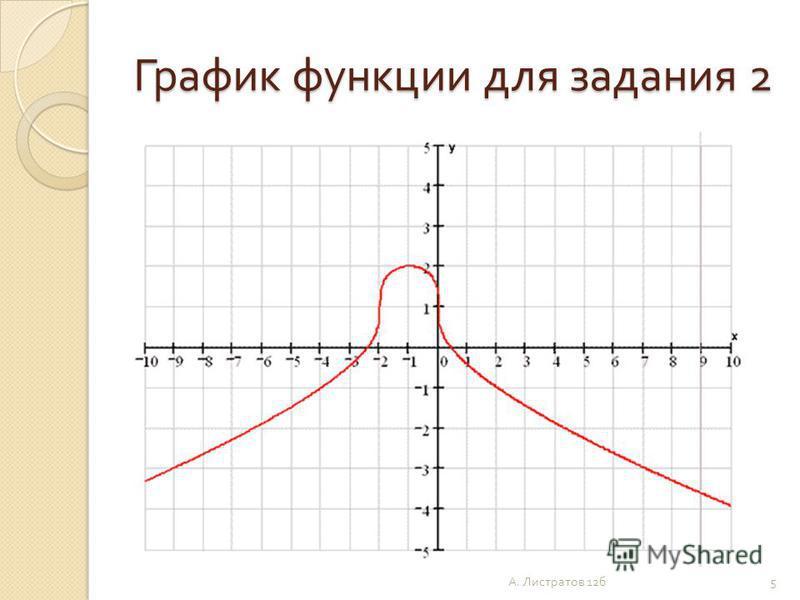 График функции для задания 2 5 А. Листратов 12 б