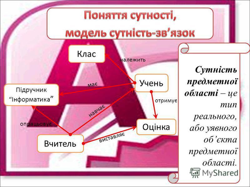 Підручник Інформатика Клас Учень Оцінка Вчитель опрацьовує навчає має належить отримує виставляє Сутність предметної області – це тип реального, або уявного обєкта предметної області.