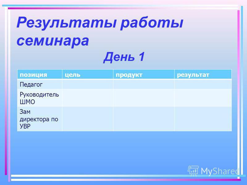 Результаты работы семинара День 1 позицияцельпродуктрезультат Педагог Руководитель ШМО Зам директора по УВР