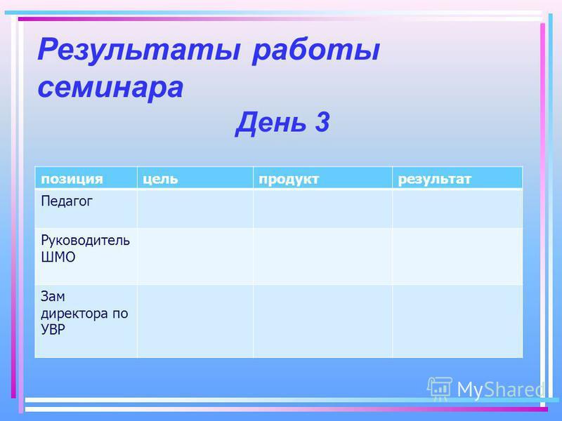 Результаты работы семинара День 3 позицияцельпродуктрезультат Педагог Руководитель ШМО Зам директора по УВР