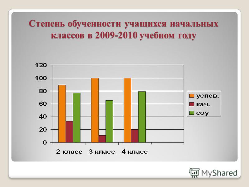 Степень обученности учащихся начальных классов в 2009-2010 учебном году
