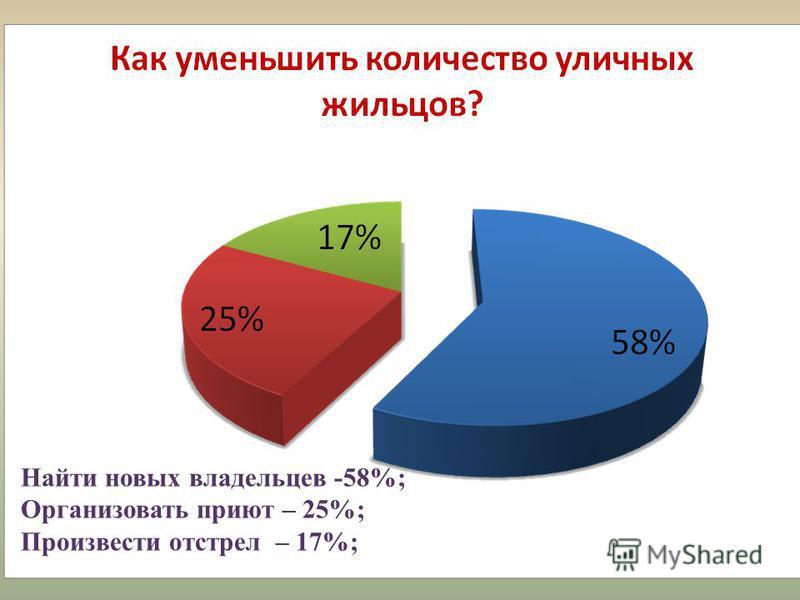 Найти новых владельцев -58%; Организовать приют – 25%; Произвести отстрел – 17%;