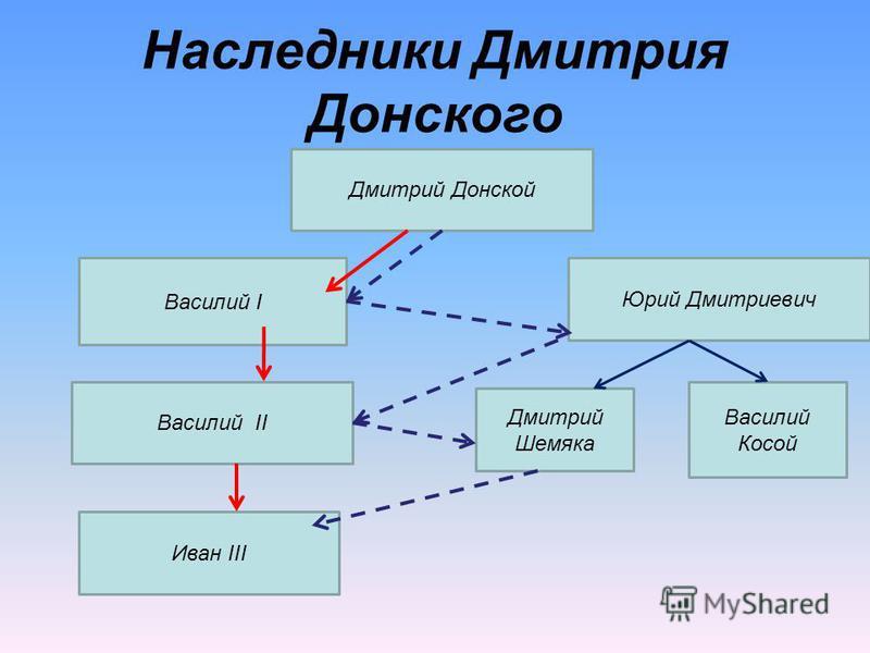 Дмитрий Донской Наследники Дмитрия Донского Василий I Василий II Иван III Юрий Дмитриевич Дмитрий Шемяка Василий Косой