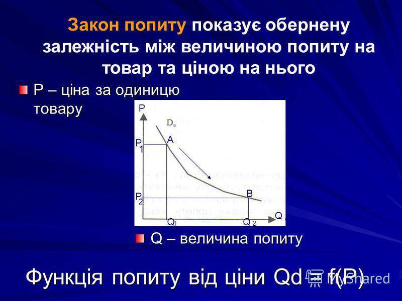 Функція попиту від ціни Qd = f(P) Р – ціна за одиницю товару Q – величина попиту Р Q А В Р Р 1 2 QQ 12 Закон попиту показує обернену залежність між величиною попиту на товар та ціною на нього