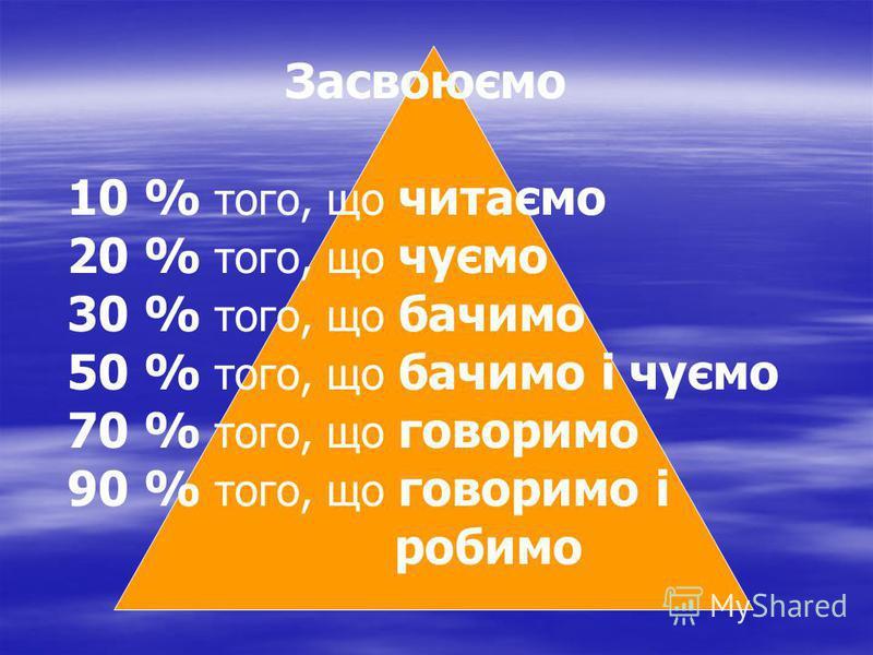 Засвоюємо 10 % того, що читаємо 20 % того, що чуємо 30 % того, що бачимо 50 % того, що бачимо і чуємо 70 % того, що говоримо 90 % того, що говоримо i робимо