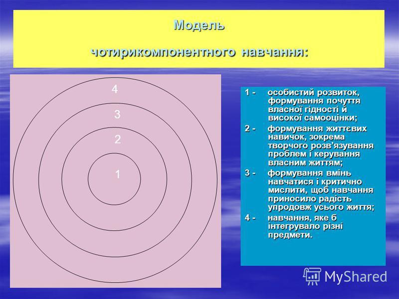 Модель чотирикомпонентного навчання: 1 - особистий розвиток, формування почуття власної гідності й високої самооцінки; 2 - формування життєвих навичок, зокрема творчого розвязування проблем і керування власним життям; 3 - формування вмінь навчатися і