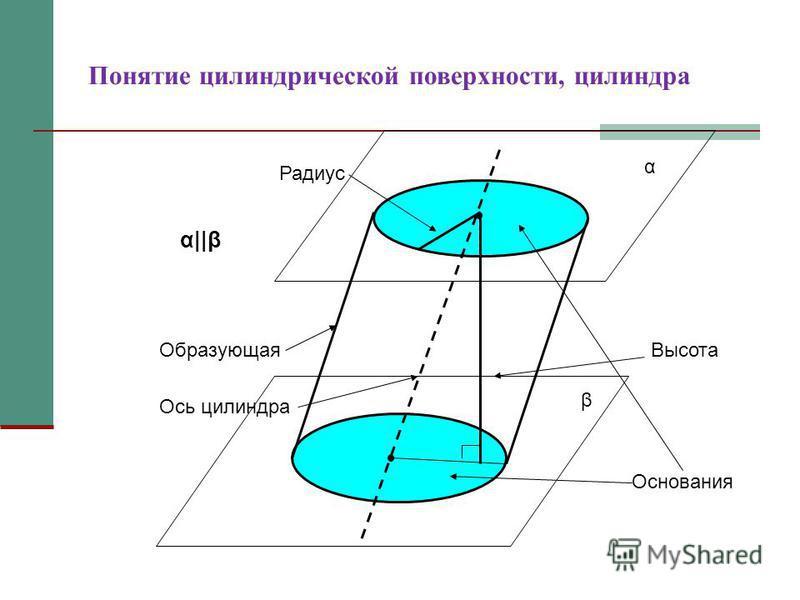 Понятие цилиндрической поверхности, цилиндра Образующая Ось цилиндра Высота Радиус α β α||β Основания