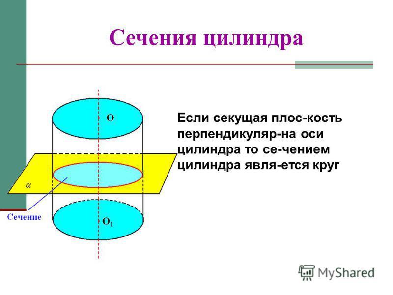 Сечения цилиндра Если секущая плос-кость перпендикуляр-на оси цилиндра то се-чением цилиндра явля-ется круг