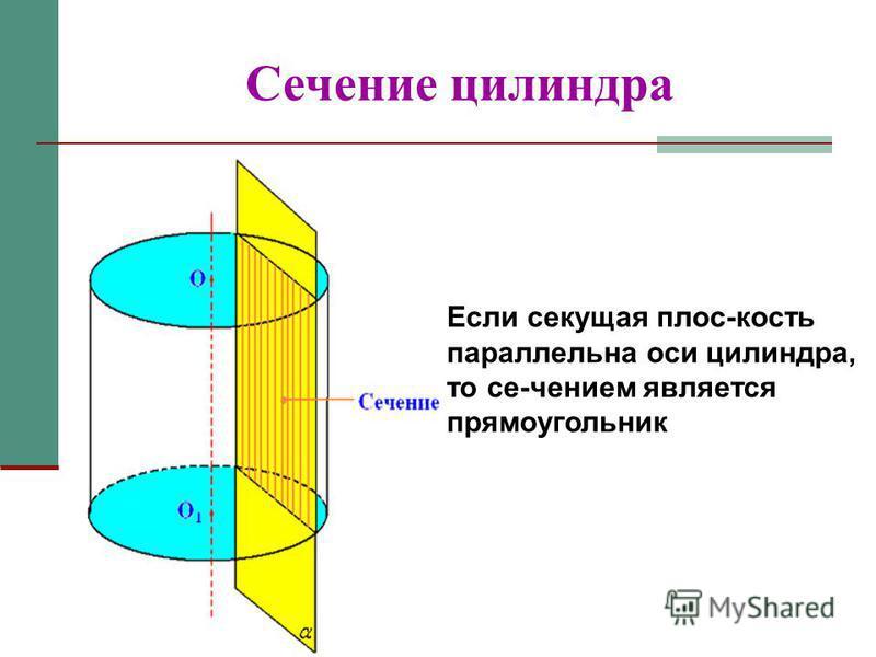 Сечение цилиндра Если секущая плос-кость параллельна оси цилиндра, то се-чением является прямоугольник