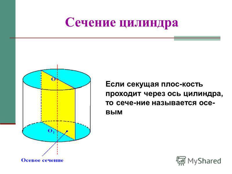 Сечение цилиндра Если секущая плос-кость проходит через ось цилиндра, то сече-ние называется осевым