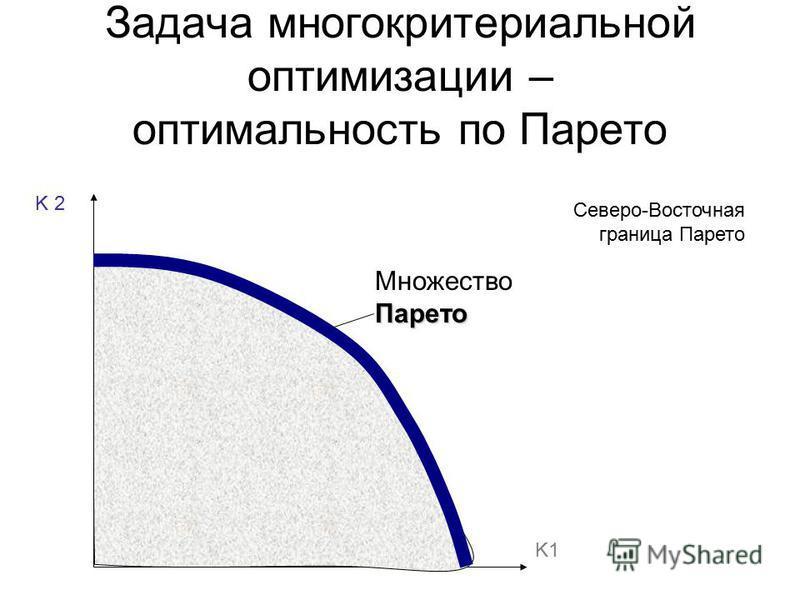 Задача многокритериальной оптимизации – оптимальность по Парето Парето Множество Парето Северо-Восточная граница Парето K 2 K1