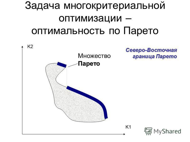 Задача многокритериальной оптимизации – оптимальность по Парето Парето Множество Парето Северо-Восточная граница Парето K2 K1
