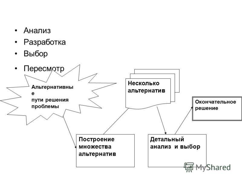 Анализ Разработка Выбор Пересмотр Альтернативны е пути решения проблемы Построение множества альтернатив Детальный анализ и выбор Окончательное решение Несколько альтернатив
