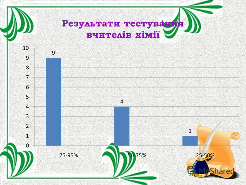 Результати тестування вчителів хімії