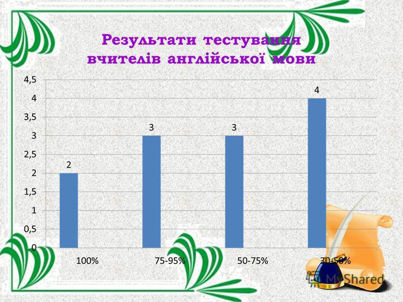 Результати тестування вчителів англійської мови