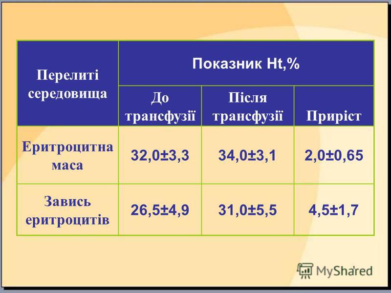 Перелиті середовища Показник Ht,% До трансфузії Після трансфузіїПриріст Еритроцитна маса 32,0±3,334,0±3,12,0±0,65 Завись еритроцитів 26,5±4,931,0±5,54,5±1,7